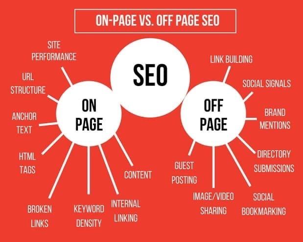 Qué es SEO Off page y on page