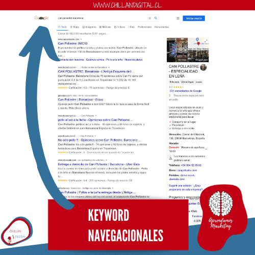 palabras claves navegacionales Keywords
