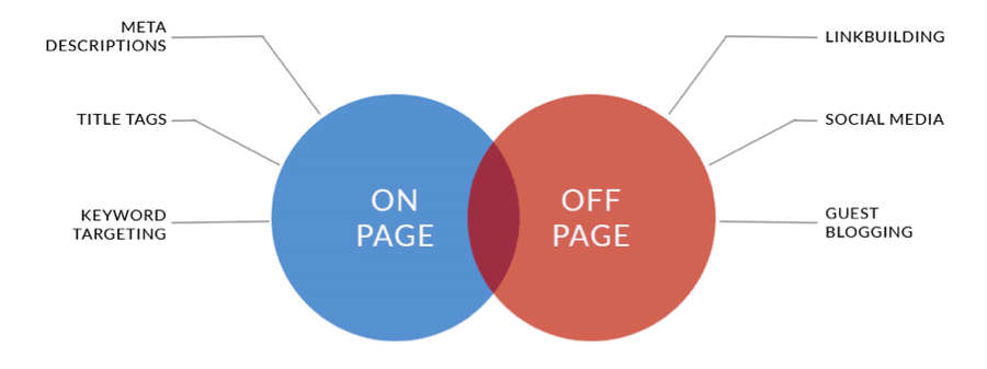 Seo on page y off page