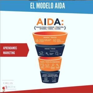 Modelo AIDA Marketing Digital