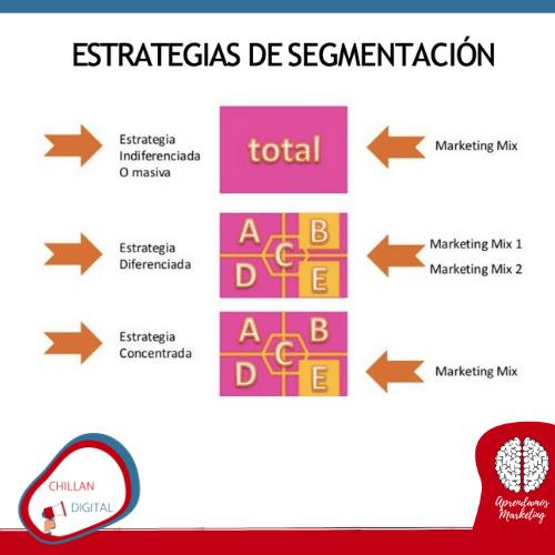 Mercado meta Estrategia de Segmentación plan de Marketing