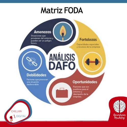 Matriz FODA Marketing