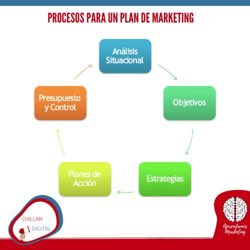 Proceso plan de marketing