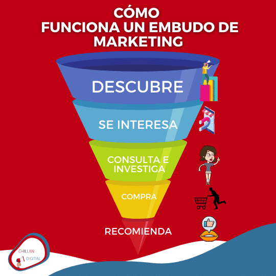 Embudo de Marketing 5 A´s de Kotler 1