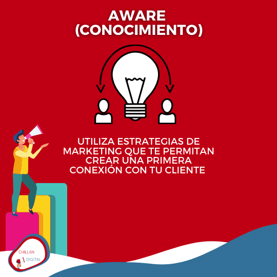 Aware Embudo de Marketing 5 A´s de Kotler 2
