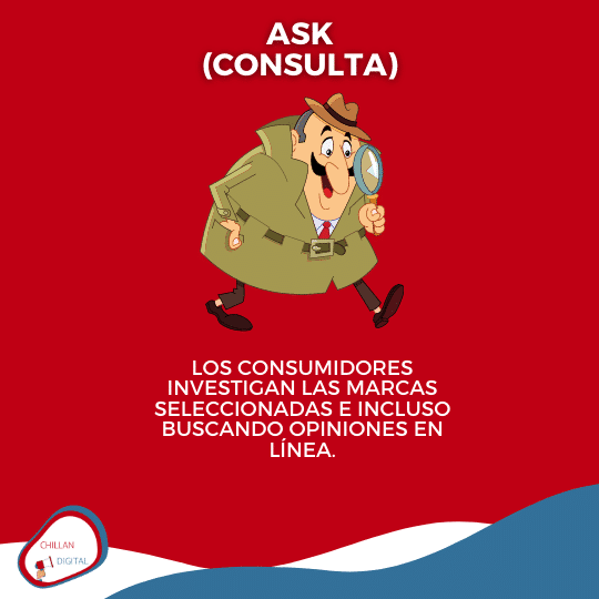 ask consulta Embudo de Marketing 5 A´s de Kotler 9